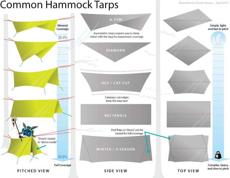 different tarp shapes for hammock rainfly