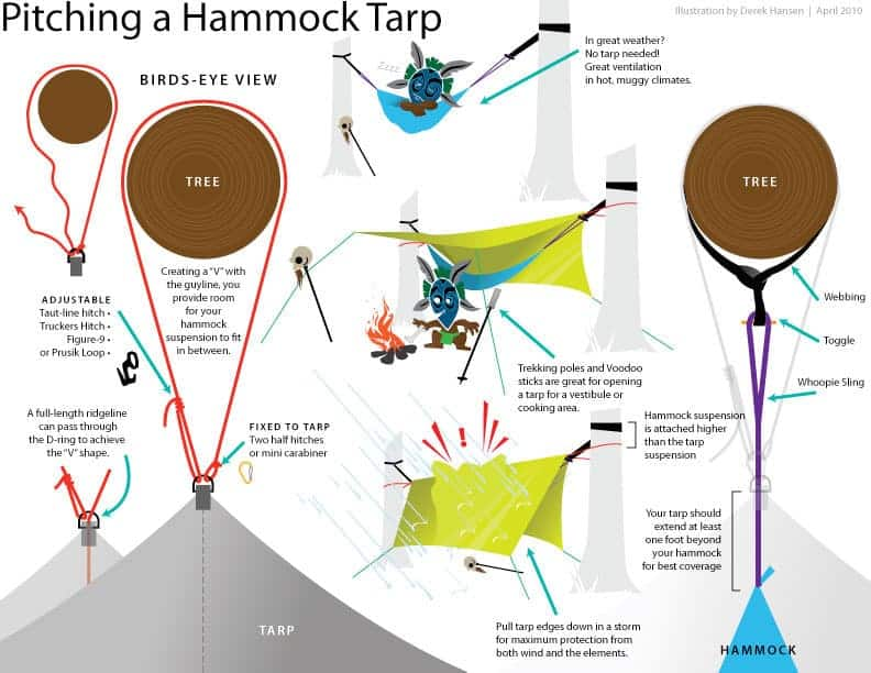how to pitch a hammock tarp