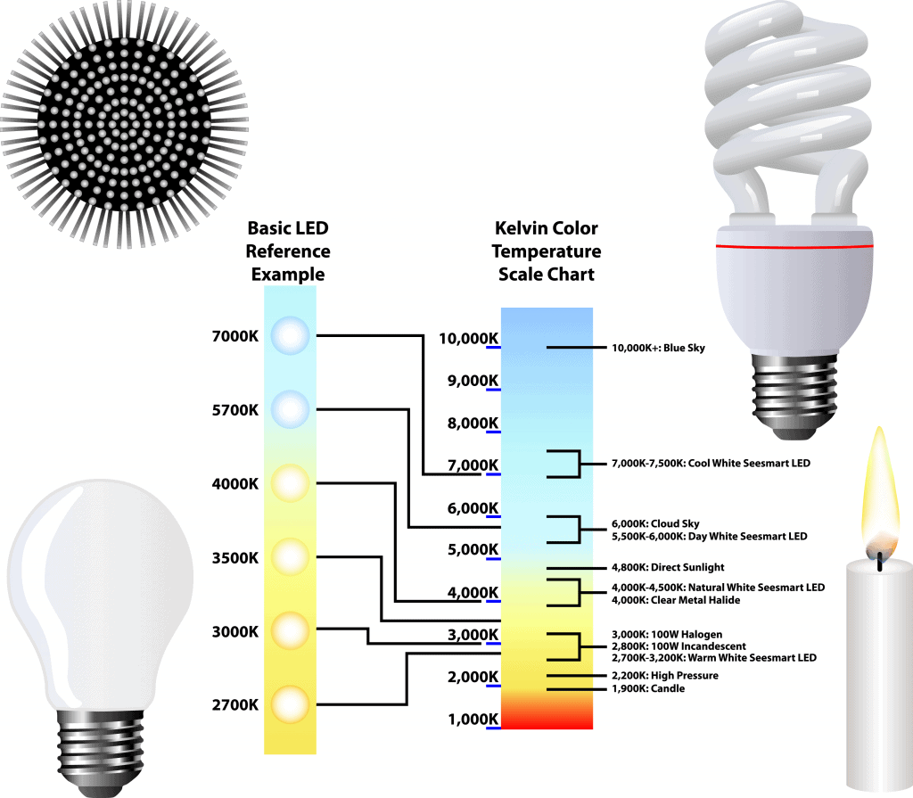 LED color scale for camping lanterns